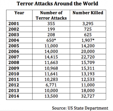 *2004 terrorism estimates from CIA figures.