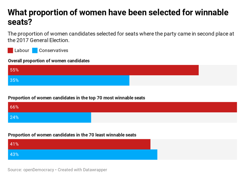 What proportion of women candidates have been selected for winnable seats?
