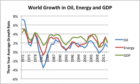world-growth-in-oil-energy-gdp-through-2013v2-1_0.png